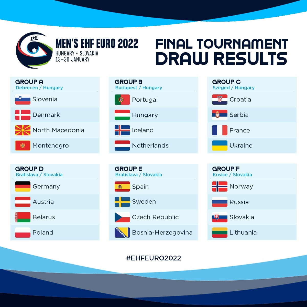 The draw of the EHF EURO 2022